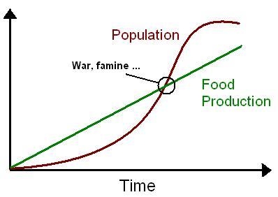 neo malthusian theory